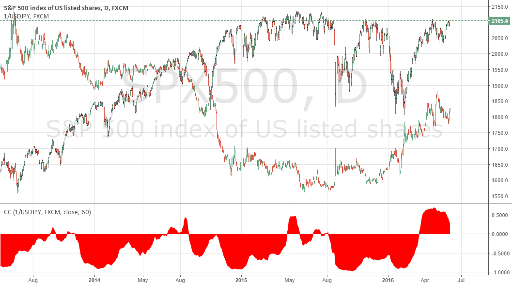 CYCLICAL SPX vs JPY correlation - what it means (SHORT SPX)