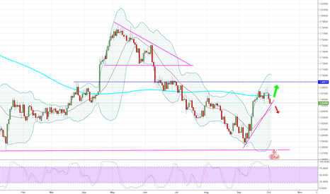 GBPCAD: GBPCAD - Daily - Risky, but interesting.