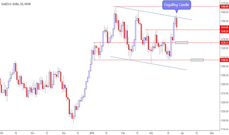 XAUUSD: Gold formed Engulfing Candle on Daily Chart