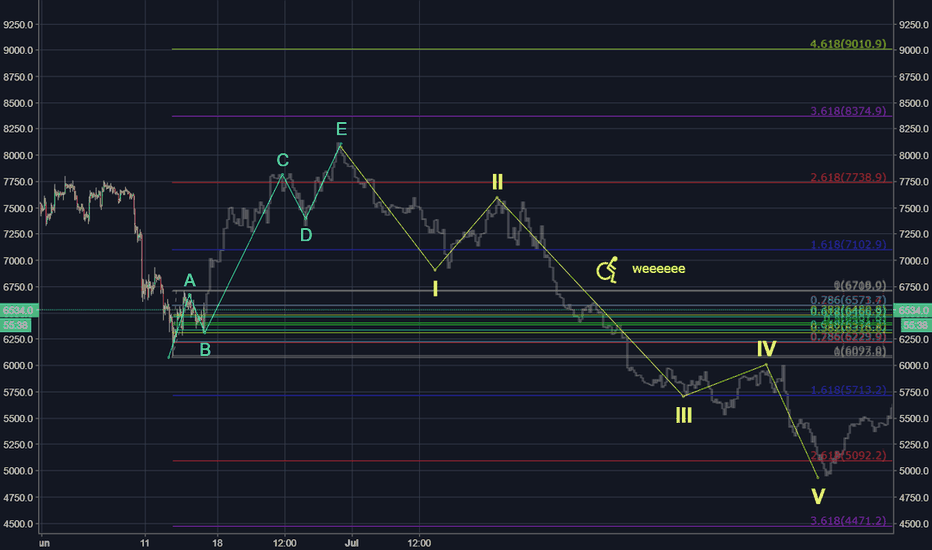 XBTUSD: EW for the most recent Fractal