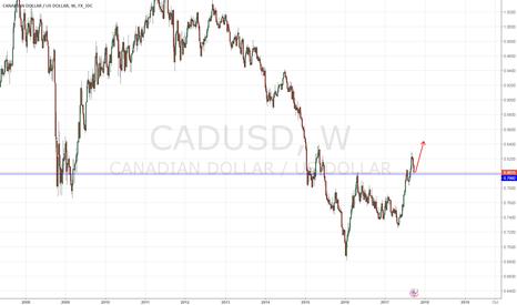 CADUSD: CADUSD Long chance