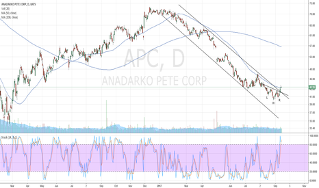 APC: APC possibly at the end of correction