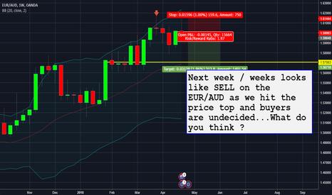 EURAUD: SELL on the EUR/AUD