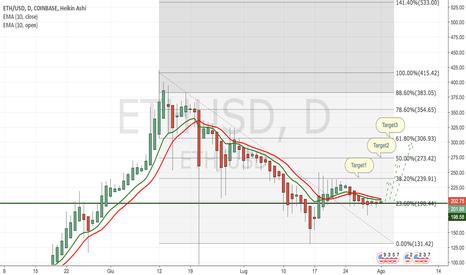 ETHUSD: Ethereum: probabile rialzo dovuto al fork del Bitcoin