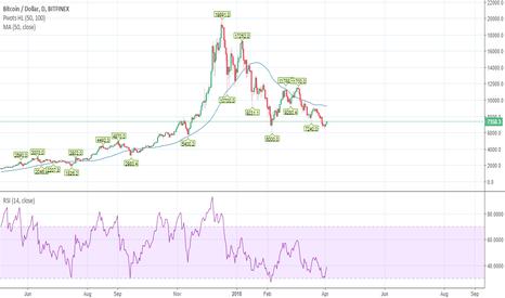 BTCUSD: Bitcoin: can it resurrect?