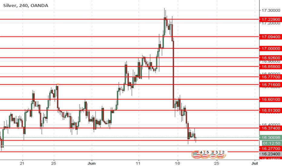XAGUSD: XAG/USD: silver is declining