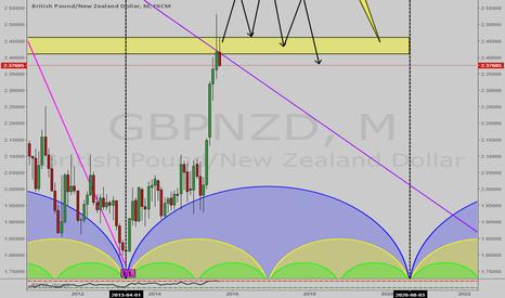 GBPNZD: GBP/NZD Short