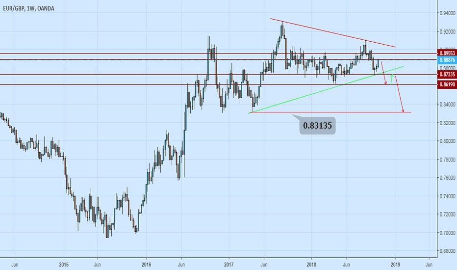 EURGBP: EUR / GBP
