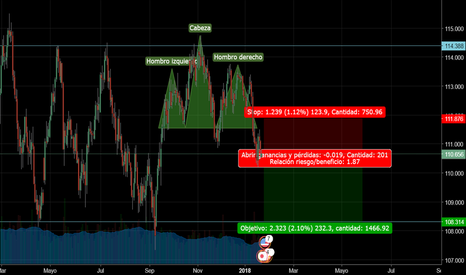 USDJPY: head and shoulders en USD/JPY