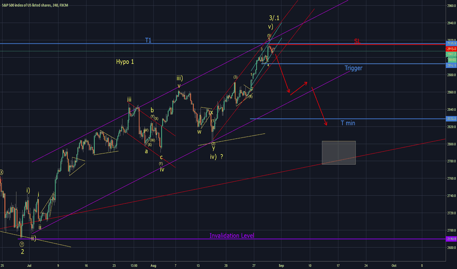 SPX500: SPX : Selling from current level possible (Elliott Wave)