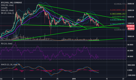 BTCUSD: $BTC ULTIMATE Level Approaching (Targets to Watch!) $XLM $ETH