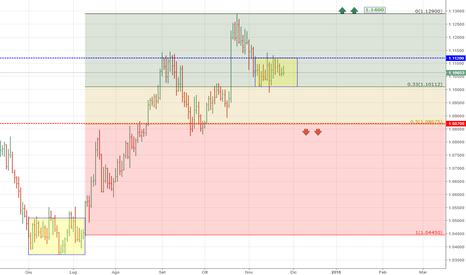 AUDNZD: AUDNZD - Congestione in area Long
