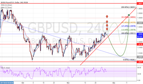 GBPUSD: GBPUSD : Currently it is not recommended to chase high positions