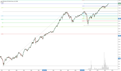 SPX500: S&P500 fib lines converging on bearish point
