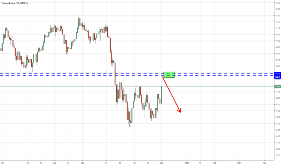 TWIXUSD: Short the Taiwanese Index at 382-383.3 until invalidation