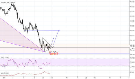 USDJPY: USD/JPY possible long position, daily and 4h