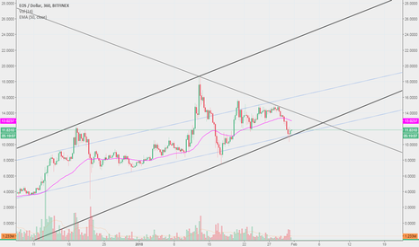 EOSUSD: The only winner of this strong headwind: $EOS