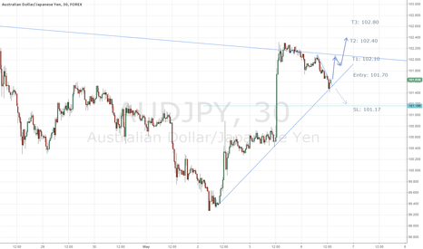 AUDJPY: AUD/JPY 30min LONG Rally about to Start?