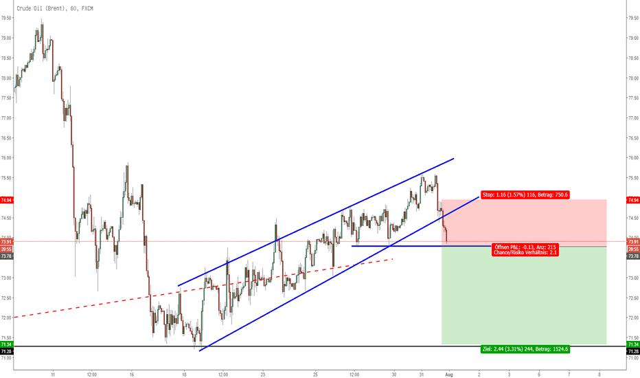 UKOIL: Crude Oil mit Verkaufssignal!