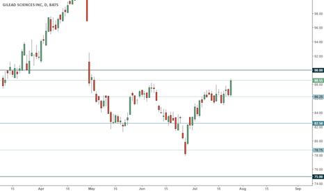 GILD: GILD trading range
