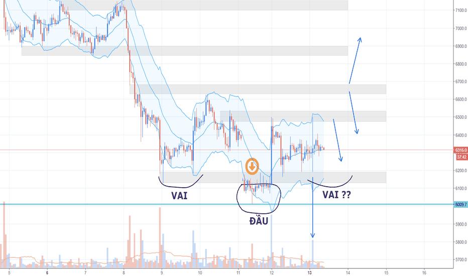BTCUSD: Crypto đầu ngày 13/08 - Pump thất bại? Có tín hiệu đảo chiều?