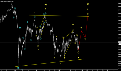 ES1!: Bullish ABC correction - E-mini - Long