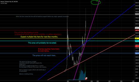 BTCCNY: Bitcoin long term chart.