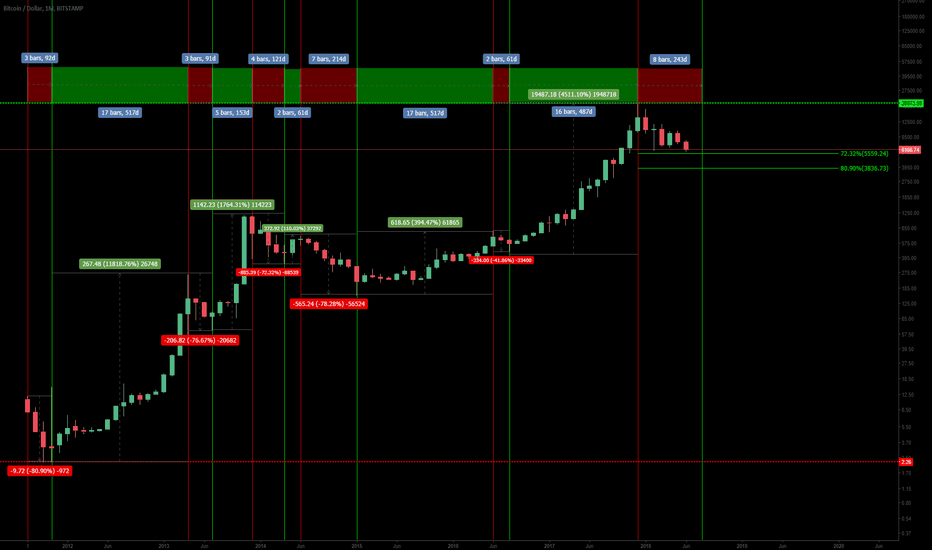 BTCUSD: BTCUSD- The Timeline you HAVE to see!