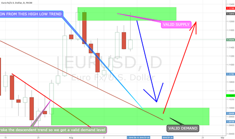 EURUSD: EURUSD daily making some real profits !!