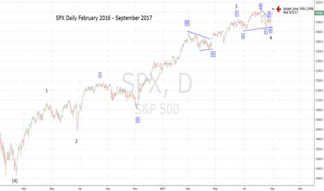 SPX: Major SPX Top - Elliott Wave Count Update
