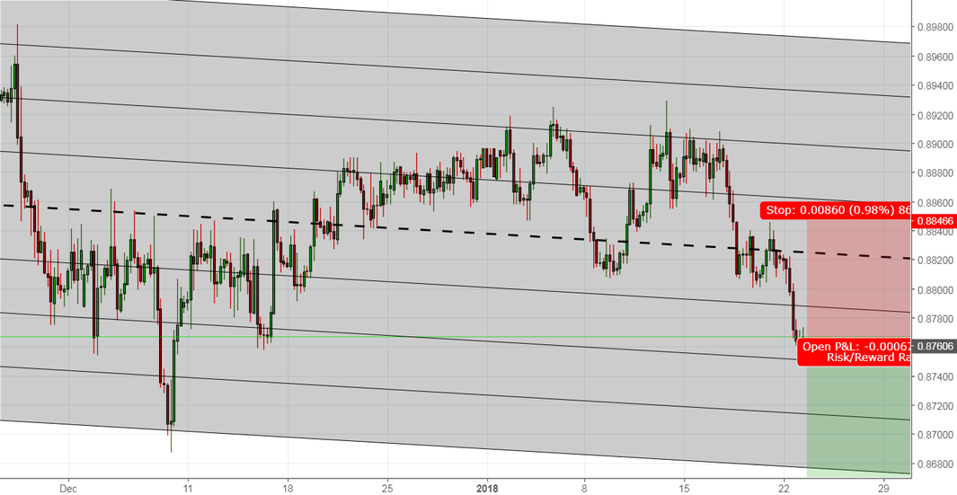 Already short EURGBP? here is another opportunity to add