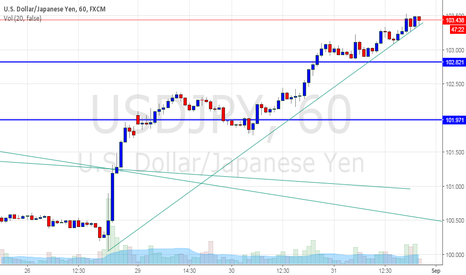 USDJPY: usdjpy great uptrend with support
