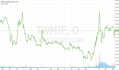 TWMJF: Canopy Growth Corp. Stock Prices