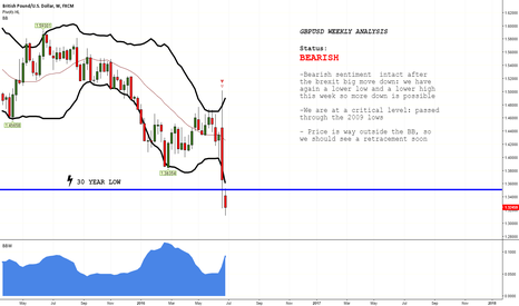 GBPUSD: GBPUSD WEEKLY VIEW