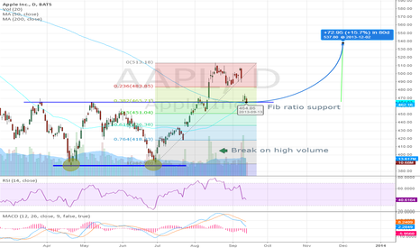 AAPL: Apple double bottom