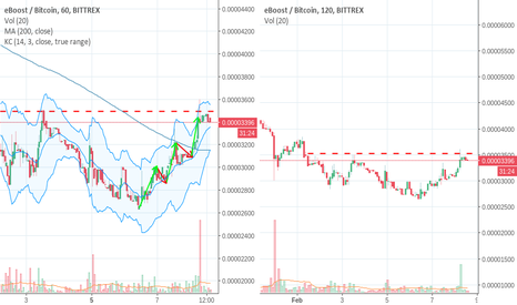 EBSTBTC: Why is an investment in EBST profitable?