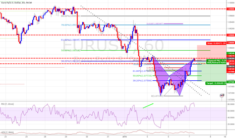 EURUSD: Bat Completion RIS overbought + 1618 Feb Ex