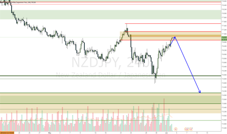 NZDJPY: NZDJPY moving into a down move