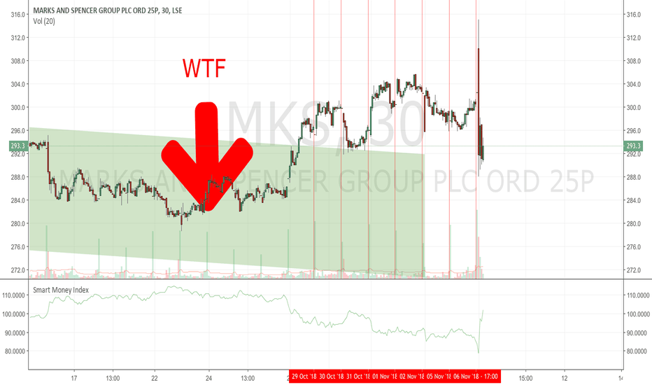 MKS: Marks & Spencer : Today's WTF Chart