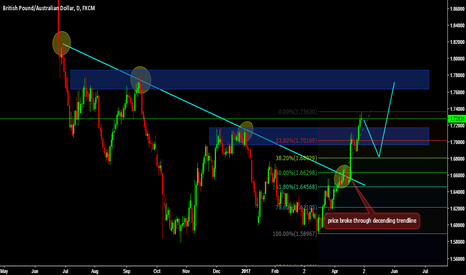 GBPAUD: waiting for a nice long set up