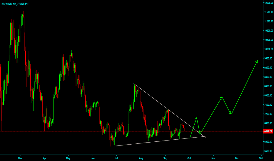 BTCUSD: BTCUSD Coinbase chart, Bitcoin movement, descending triangle.