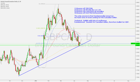 GBPCAD: A long setup for GBPCAD