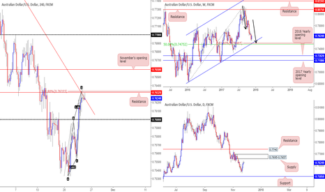 AUDUSD: H4 resistance at 0.7632 in play - awaiting confirmation.