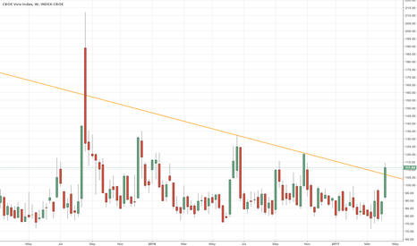 VVIX: Another Reverse H&S, this time on the Longer Term Weekly VVIX