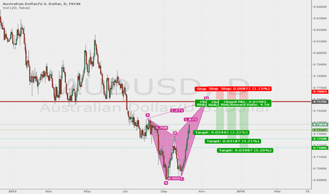 AUDUSD: Zone Short