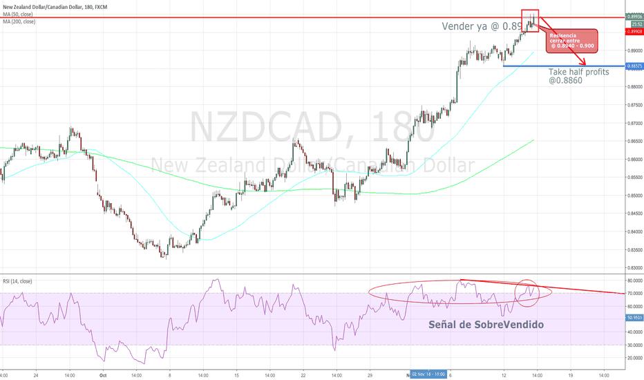 NZDCAD: #forex #nzdcad 50 pips o mas, short. Ahora!