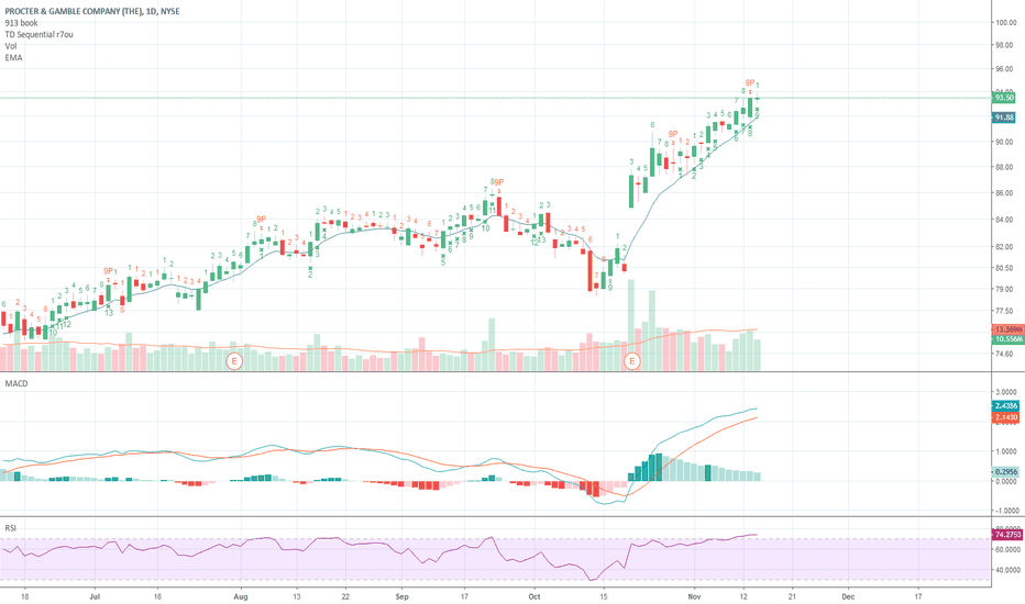 PG: PG hits a P9 on the daily chart, as well as oversold