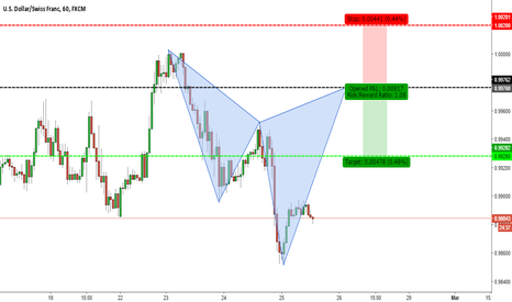 USDCHF: BEARISH CYPHER PATTERN ON USDCHF