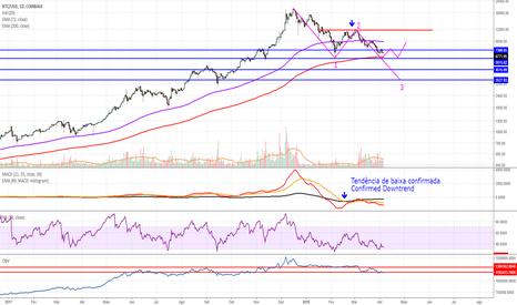 BTCUSD: BTC / USD, D, Coinbase. Possível onda 3 de baixa