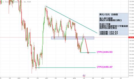 USDJPY: 美元/日元大周期反轉在即,長線佈局做空